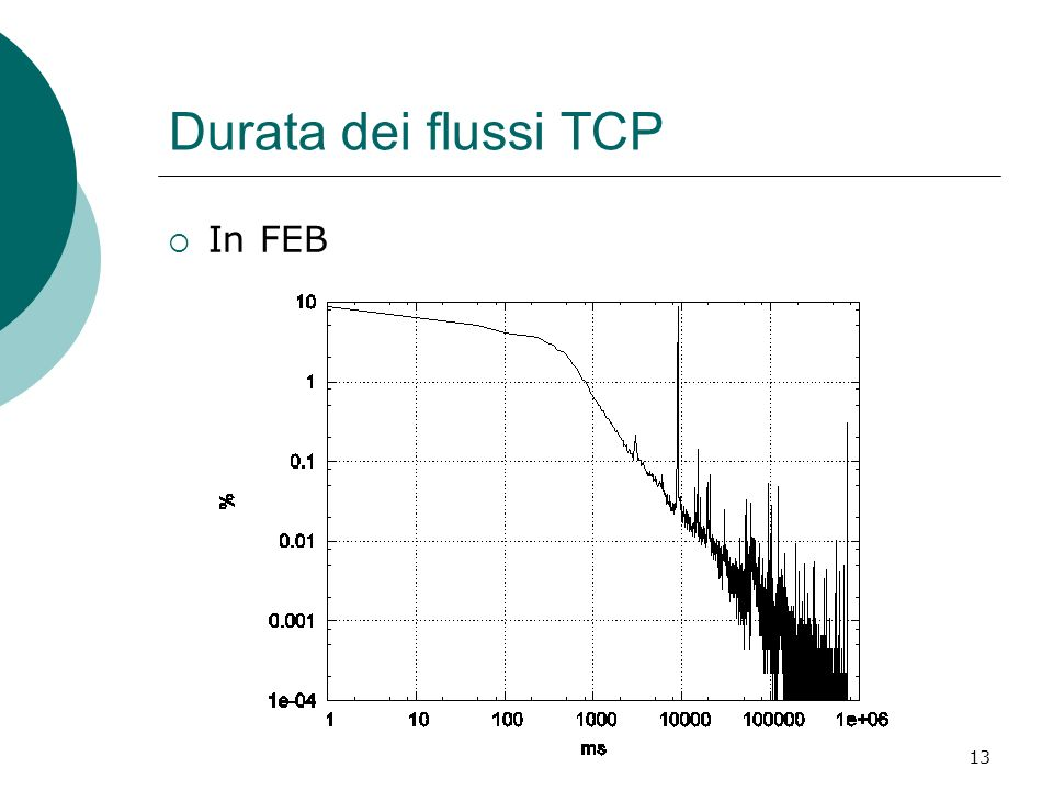 Durata dei flussi TCP In FEB
