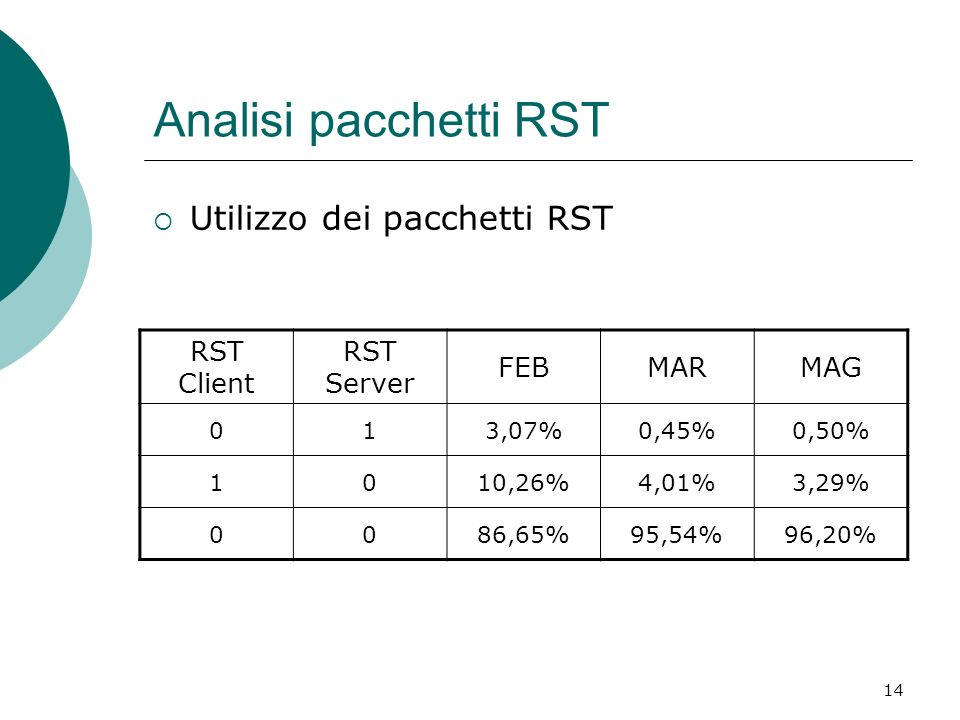 Analisi pacchetti RST Utilizzo dei pacchetti RST RST Client RST Server