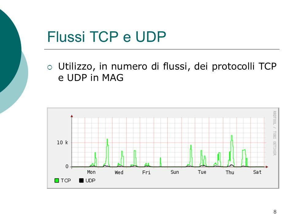 Flussi TCP e UDP Utilizzo, in numero di flussi, dei protocolli TCP e UDP in MAG