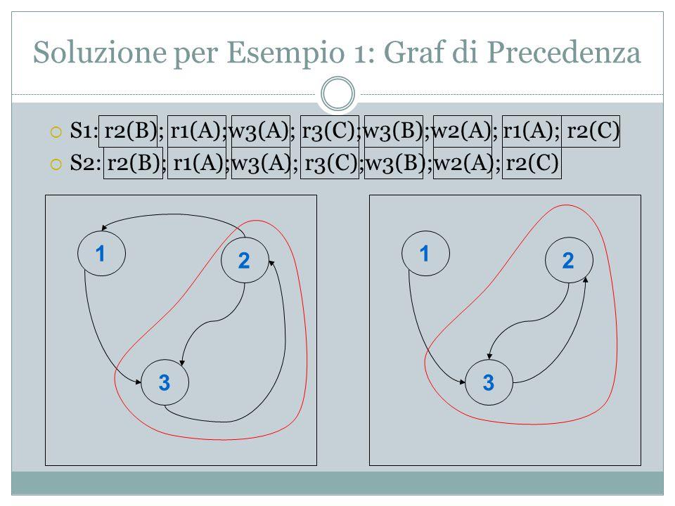 Soluzione per Esempio 1: Graf di Precedenza