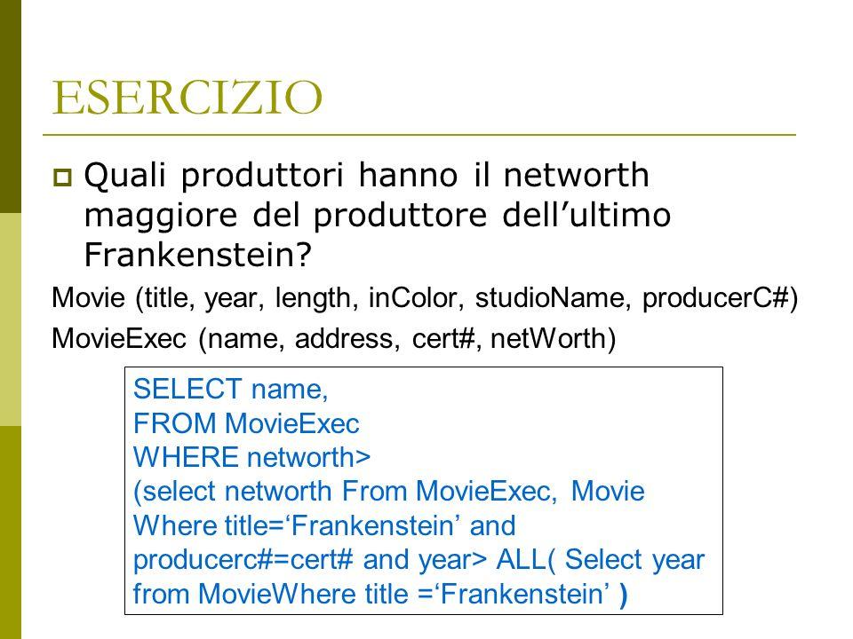ESERCIZIO Quali produttori hanno il networth maggiore del produttore dell'ultimo Frankenstein