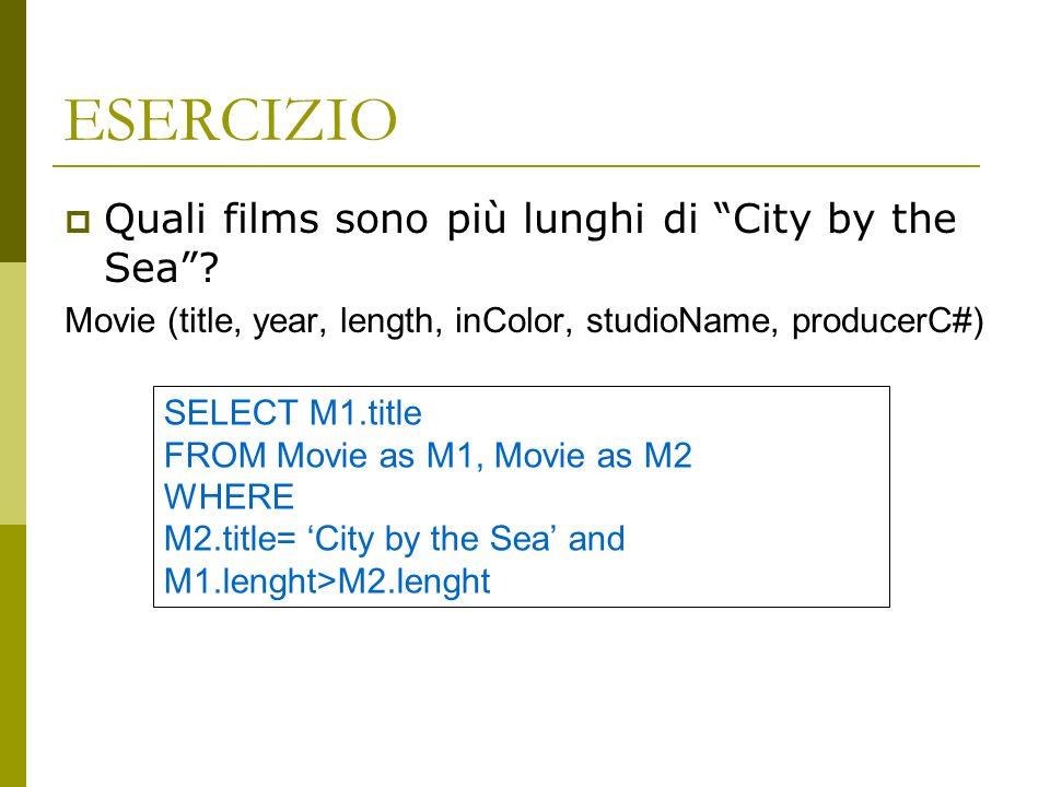 ESERCIZIO Quali films sono più lunghi di City by the Sea