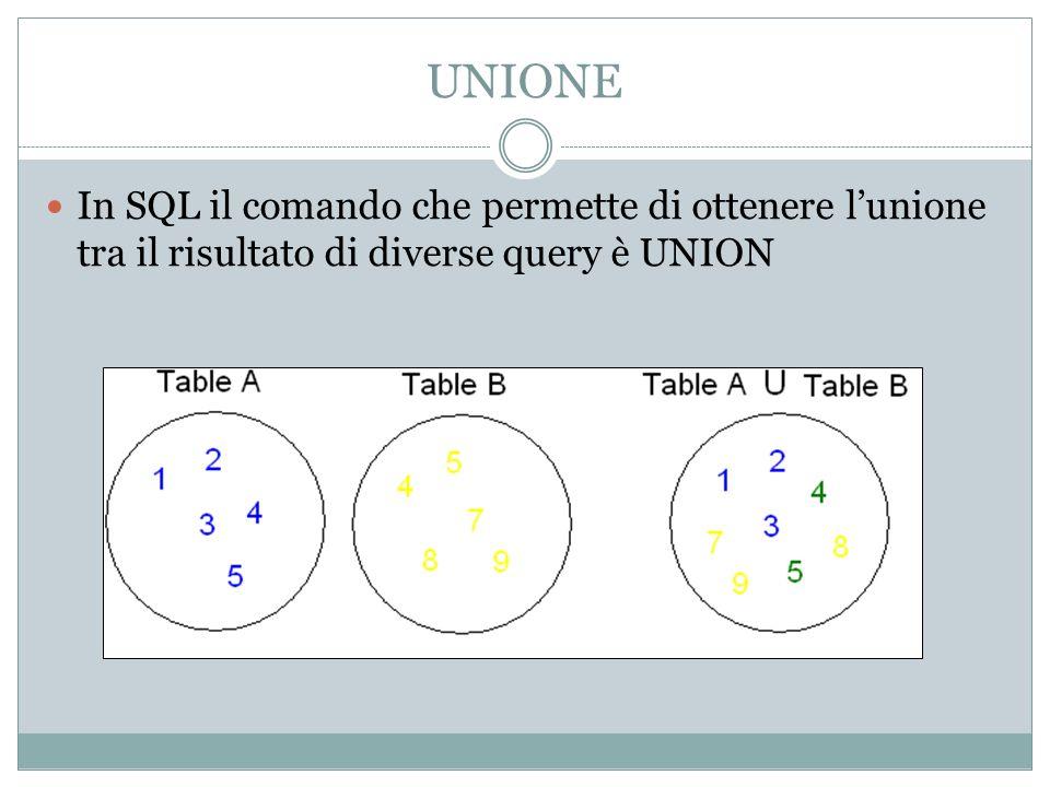 UNIONE In SQL il comando che permette di ottenere l'unione tra il risultato di diverse query è UNION.