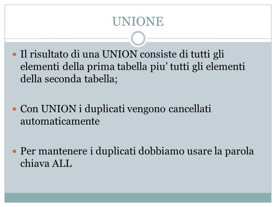 UNIONE Il risultato di una UNION consiste di tutti gli elementi della prima tabella piu' tutti gli elementi della seconda tabella;