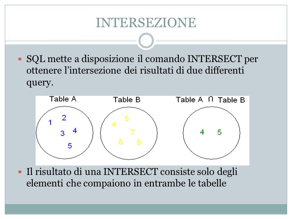 INTERSEZIONE SQL mette a disposizione il comando INTERSECT per ottenere l'intersezione dei risultati di due differenti query.