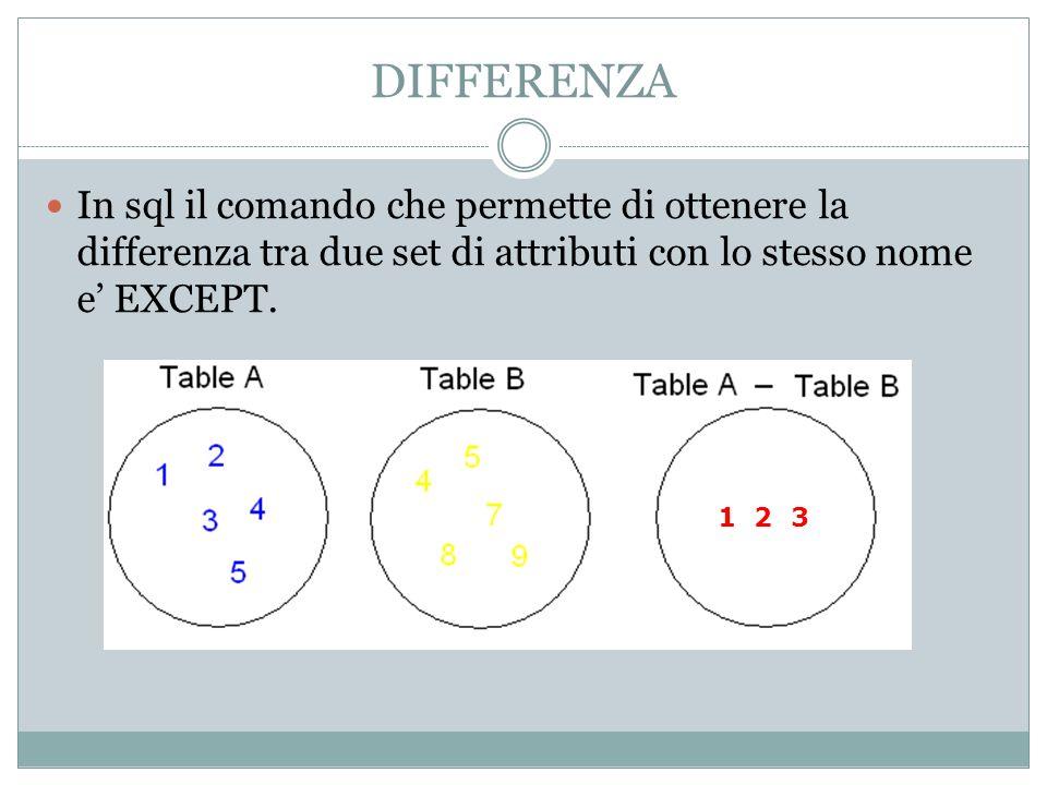DIFFERENZA In sql il comando che permette di ottenere la differenza tra due set di attributi con lo stesso nome e' EXCEPT.