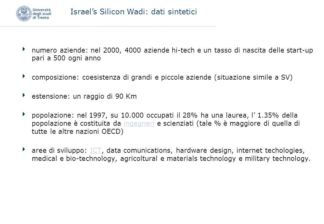 Israel's Silicon Wadi: dati sintetici