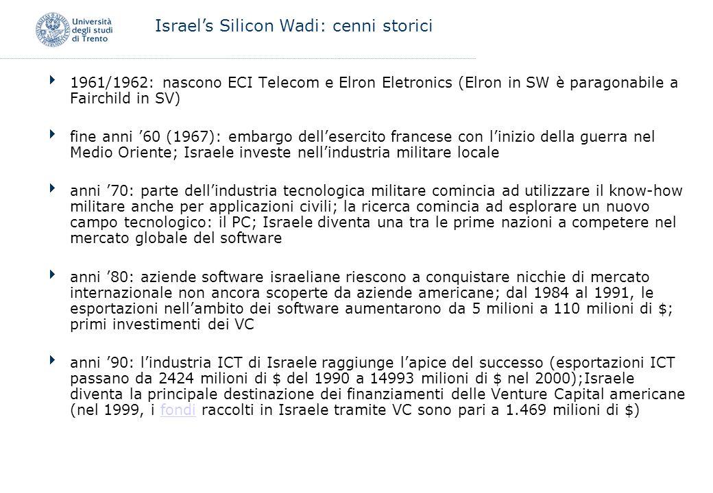 Israel's Silicon Wadi: cenni storici