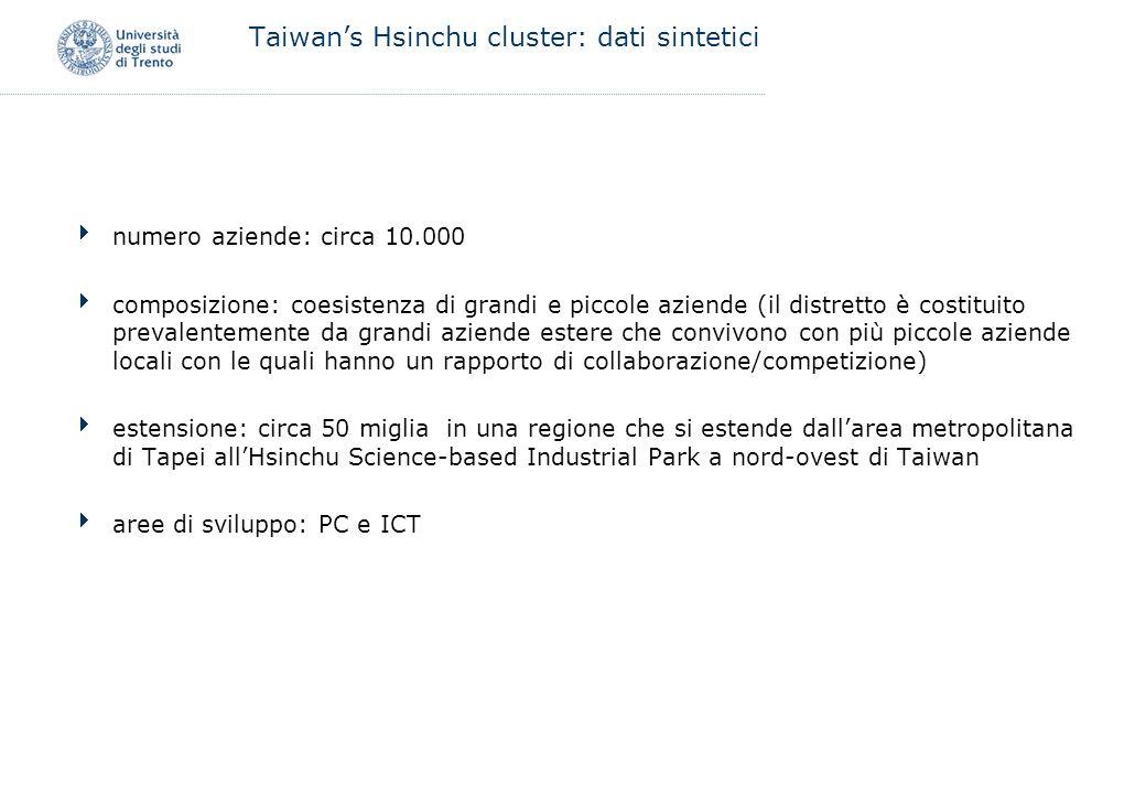 Taiwan's Hsinchu cluster: dati sintetici