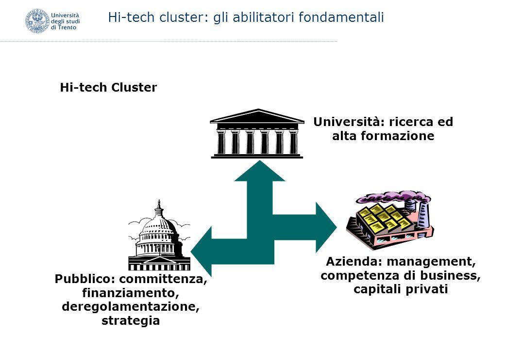 Hi-tech cluster: gli abilitatori fondamentali