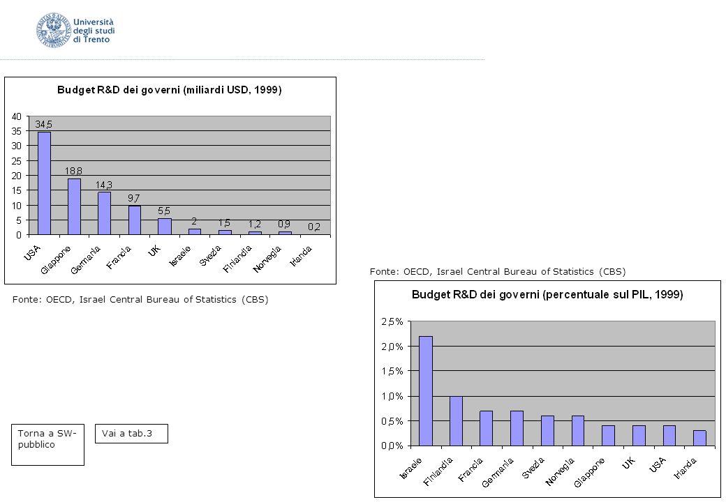 Fonte: OECD, Israel Central Bureau of Statistics (CBS)