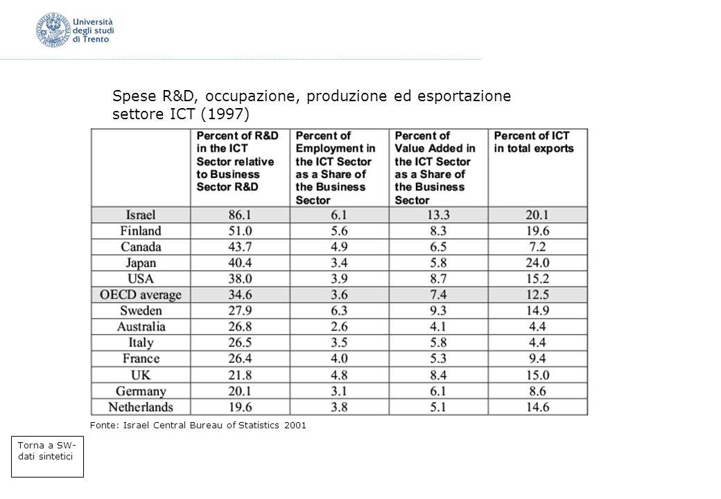 Spese R&D, occupazione, produzione ed esportazione settore ICT (1997)