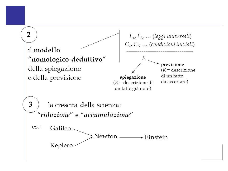 2 3 il modello nomologico-deduttivo della spiegazione