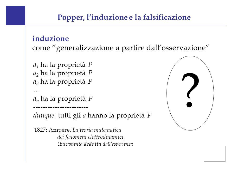 Popper, l'induzione e la falsificazione