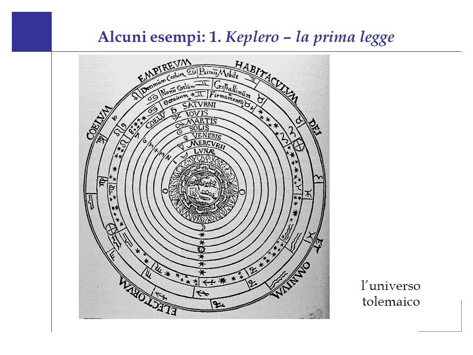 Alcuni esempi: 1. Keplero – la prima legge