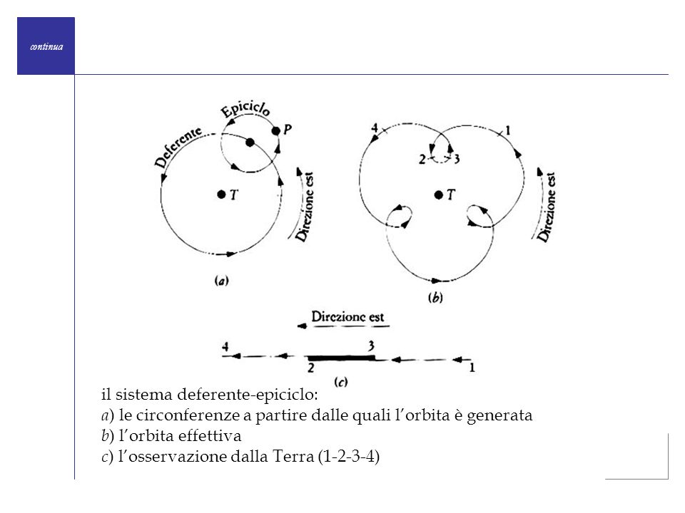 il sistema deferente-epiciclo:
