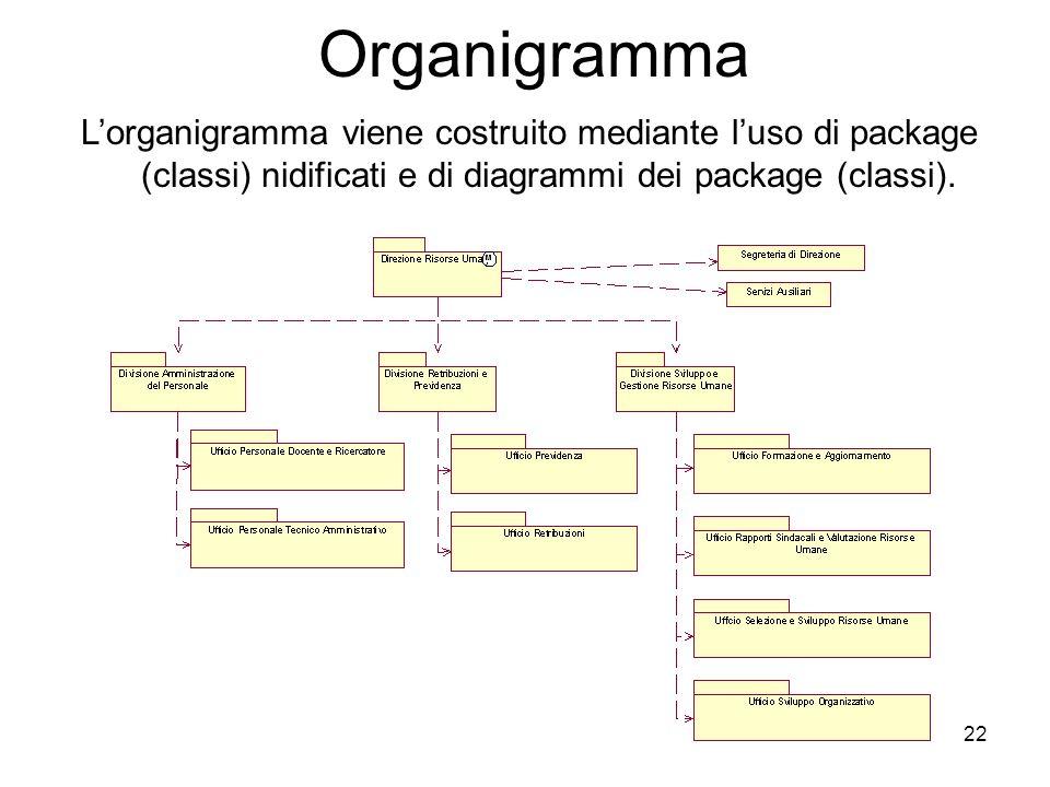Organigramma L'organigramma viene costruito mediante l'uso di package (classi) nidificati e di diagrammi dei package (classi).