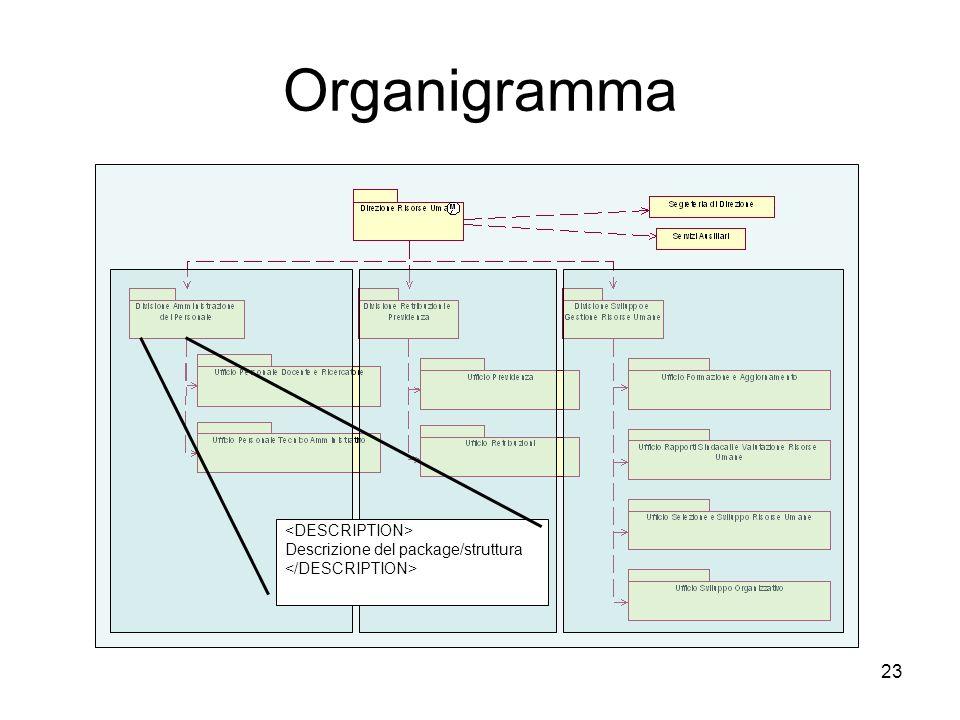 Organigramma <DESCRIPTION> Descrizione del package/struttura