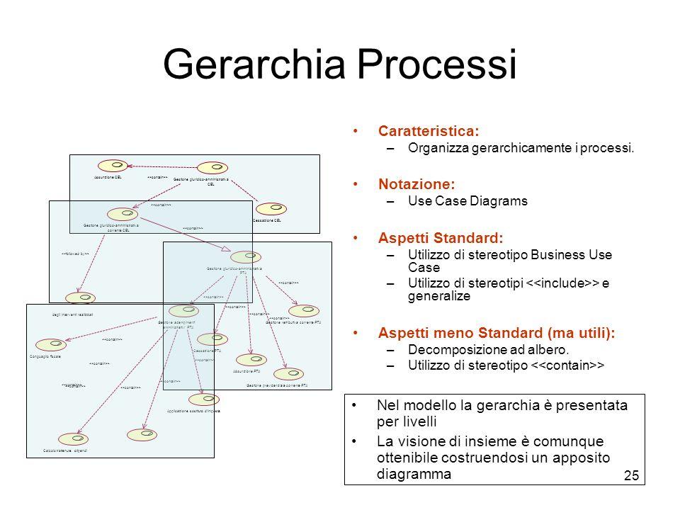 Gerarchia Processi Caratteristica: Notazione: Aspetti Standard: