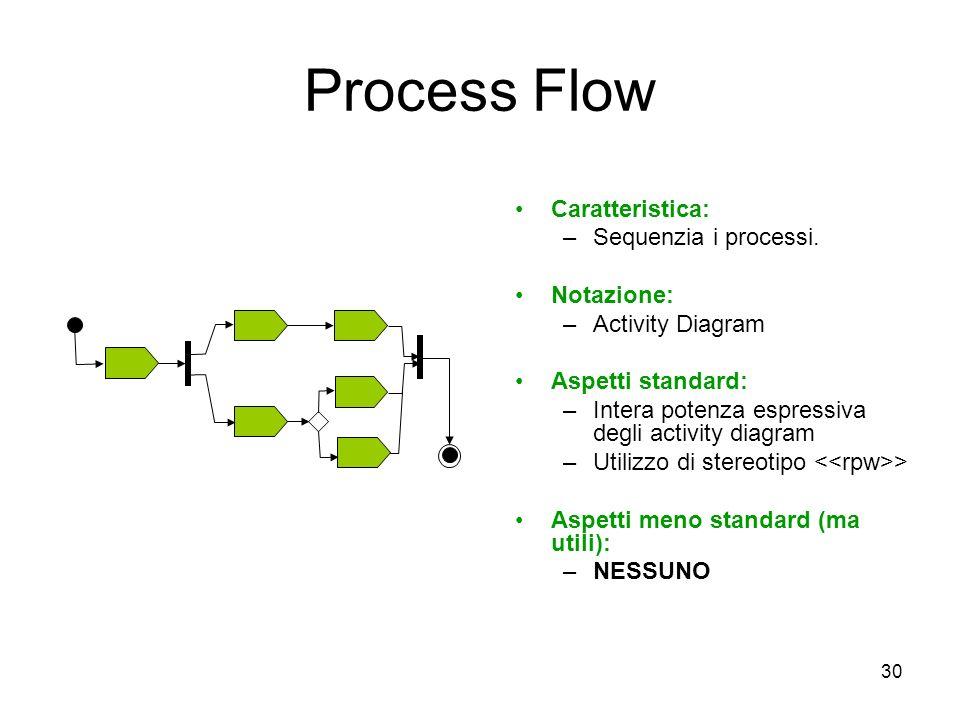Process Flow Caratteristica: Sequenzia i processi. Notazione: