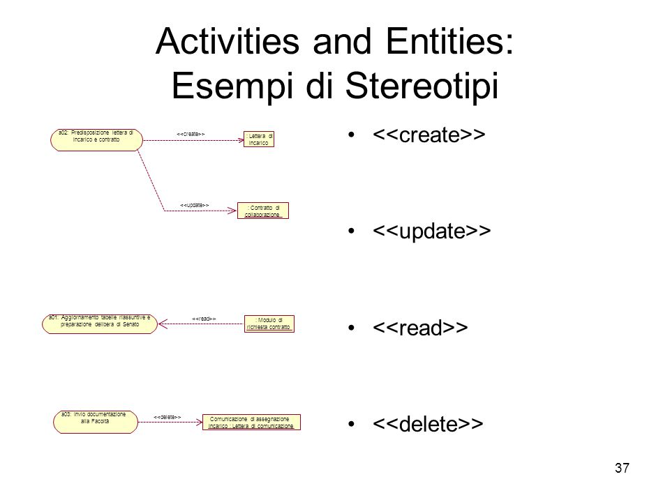 Activities and Entities: Esempi di Stereotipi