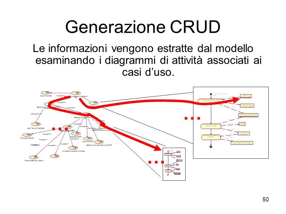 Generazione CRUD Le informazioni vengono estratte dal modello esaminando i diagrammi di attività associati ai casi d'uso.