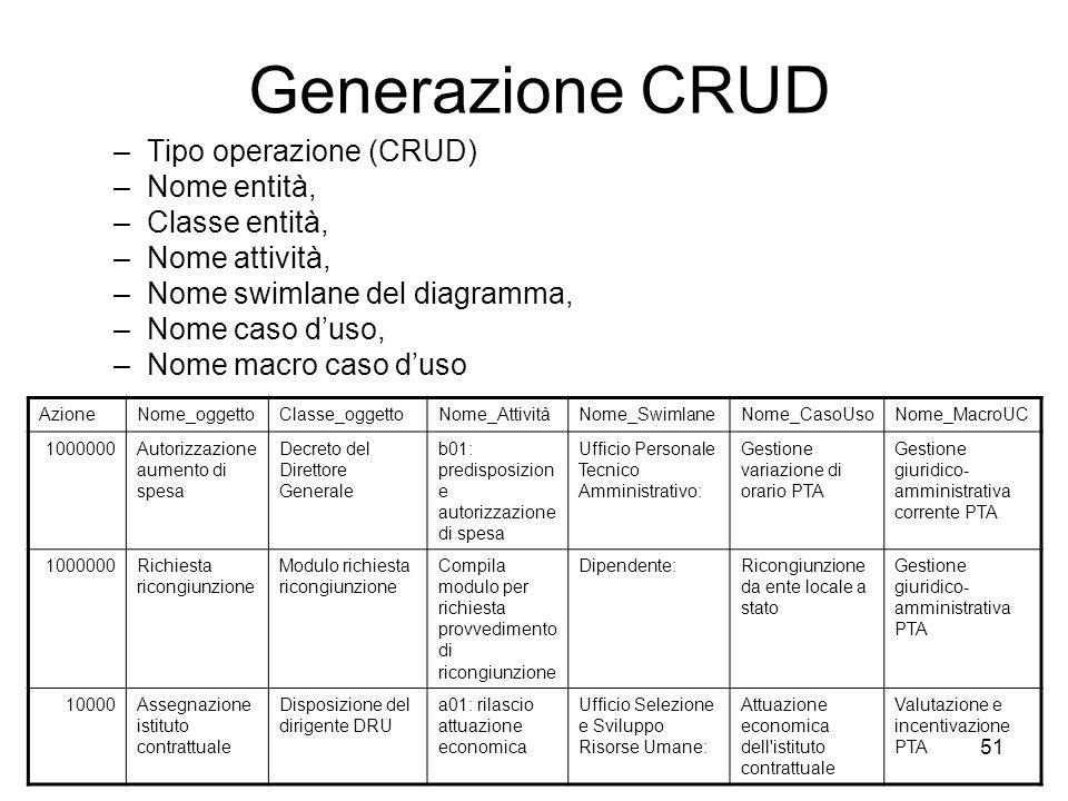 Generazione CRUD Tipo operazione (CRUD) Nome entità, Classe entità,