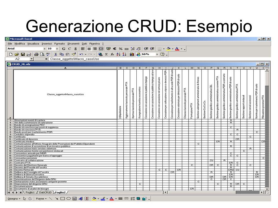 Generazione CRUD: Esempio