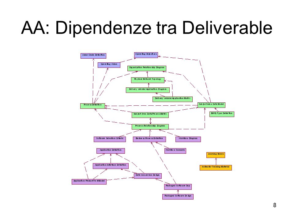 AA: Dipendenze tra Deliverable