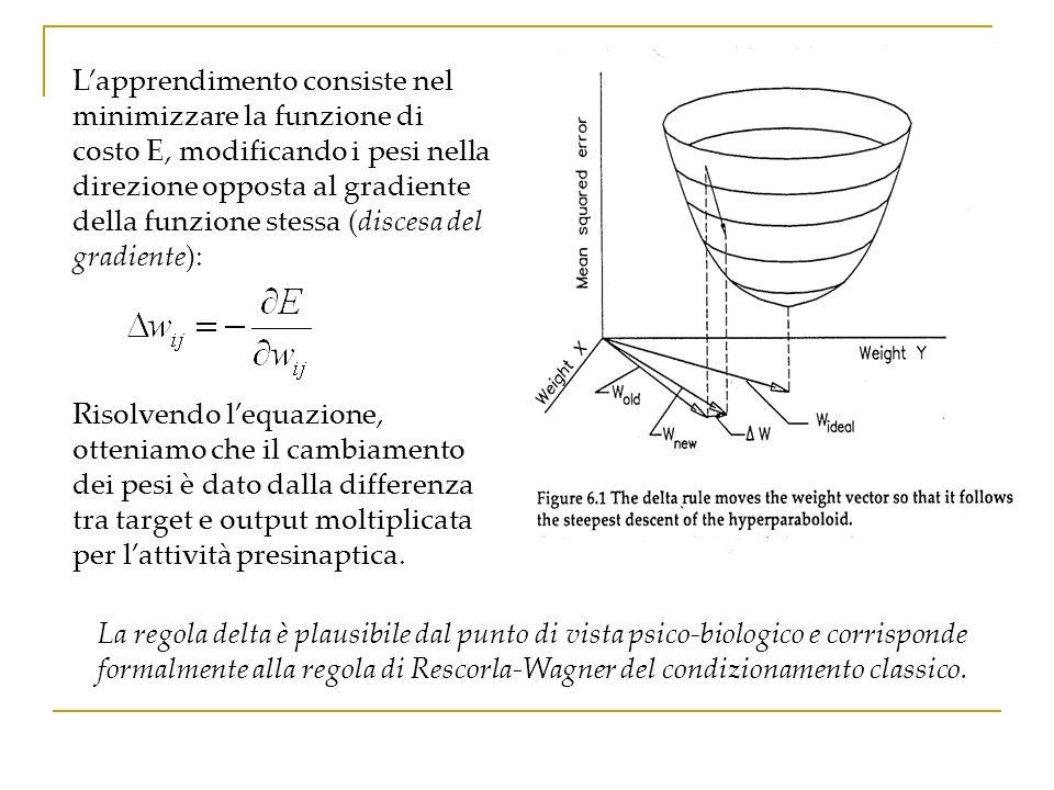 L'apprendimento consiste nel minimizzare la funzione di costo E, modificando i pesi nella direzione opposta al gradiente della funzione stessa (discesa del gradiente):