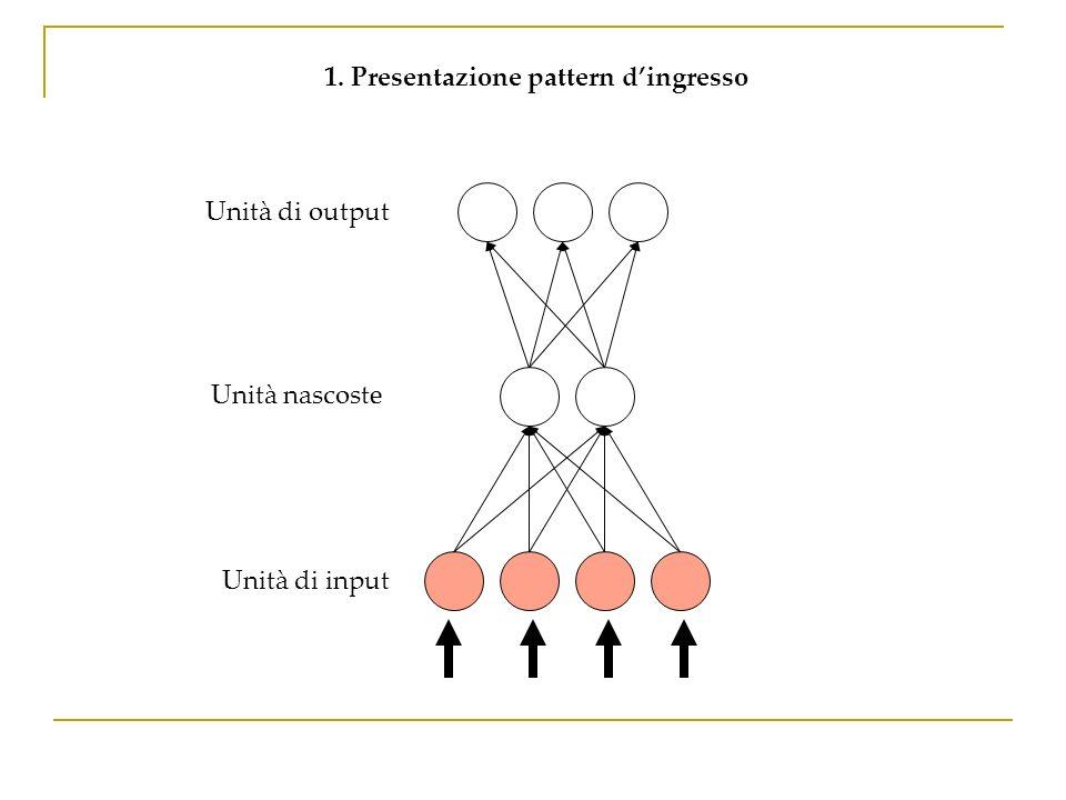 1. Presentazione pattern d'ingresso