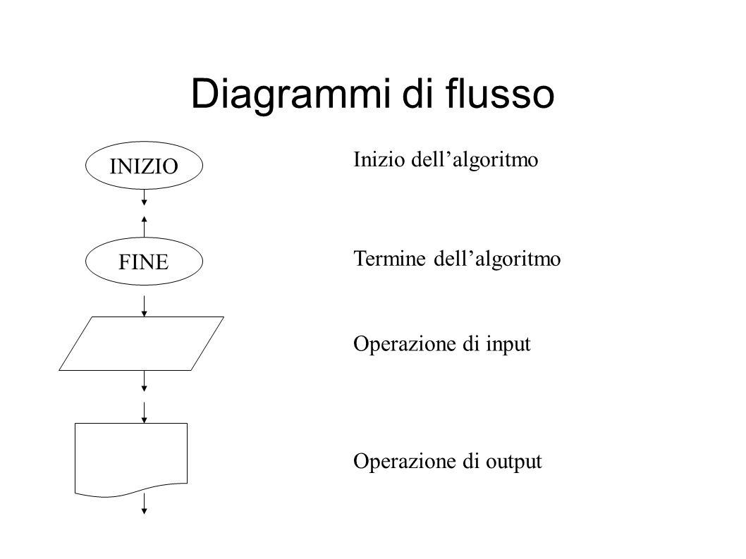 Diagrammi di flusso INIZIO Inizio dell'algoritmo FINE