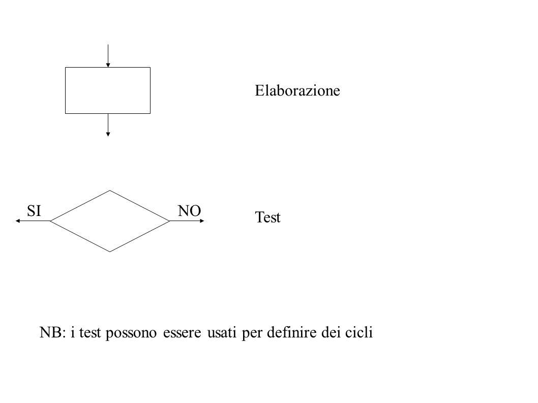 Elaborazione SI NO Test NB: i test possono essere usati per definire dei cicli