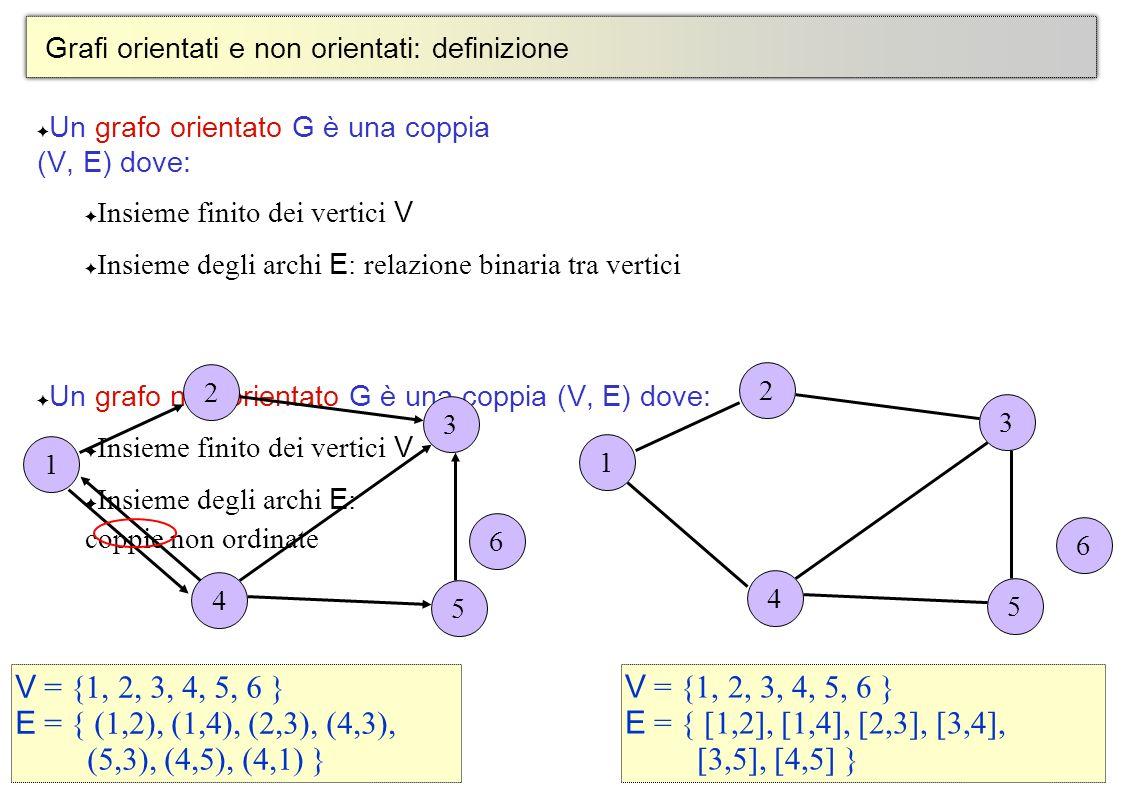 Grafi orientati e non orientati: definizione