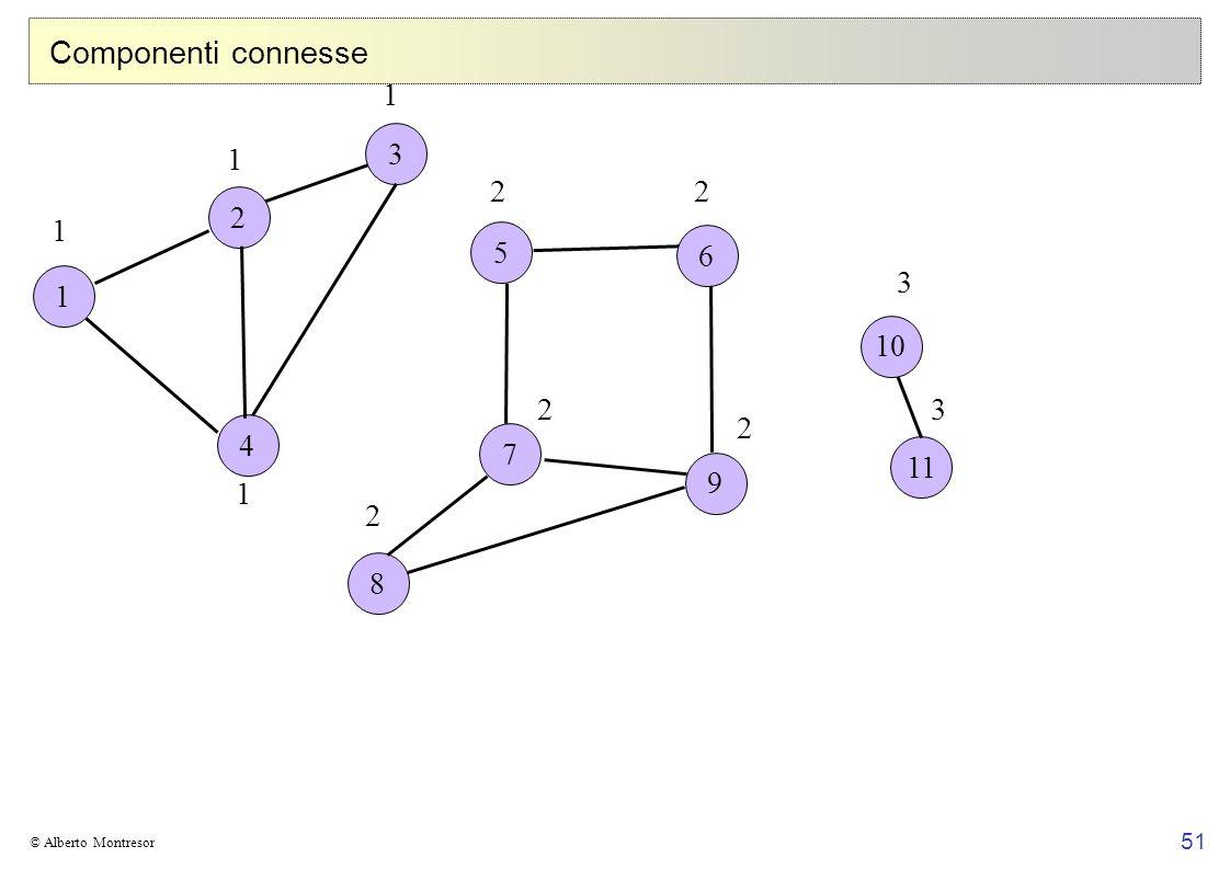 Componenti connesse 1 3 1 2 2 2 1 5 6 1 3 10 2 3 4 2 7 11 9 1 2 8 © Alberto Montresor