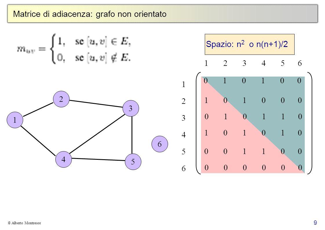 Matrice di adiacenza: grafo non orientato