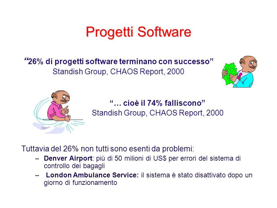 Progetti Software 26% di progetti software terminano con successo
