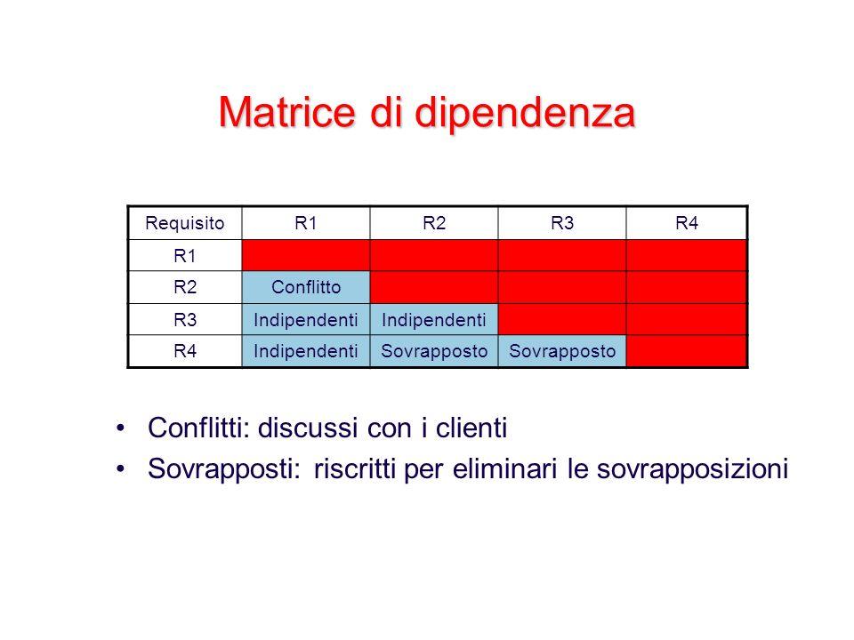Matrice di dipendenza Conflitti: discussi con i clienti