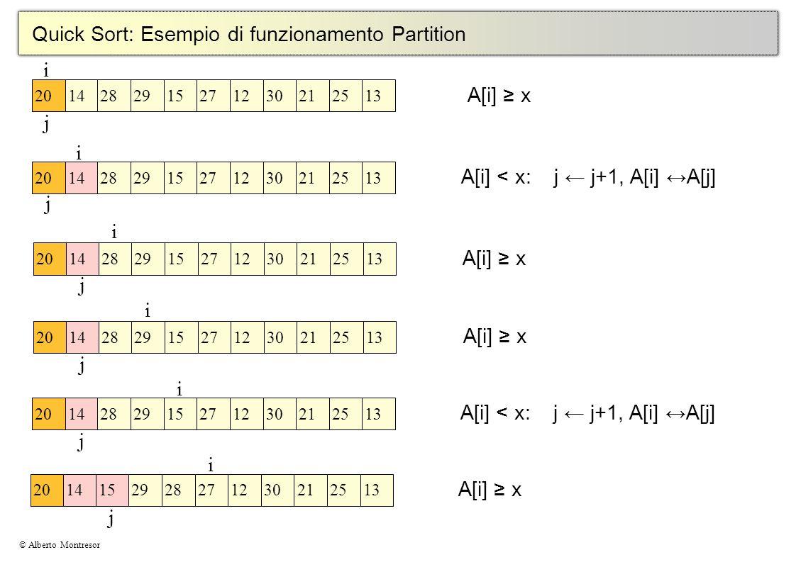 Quick Sort: Esempio di funzionamento Partition