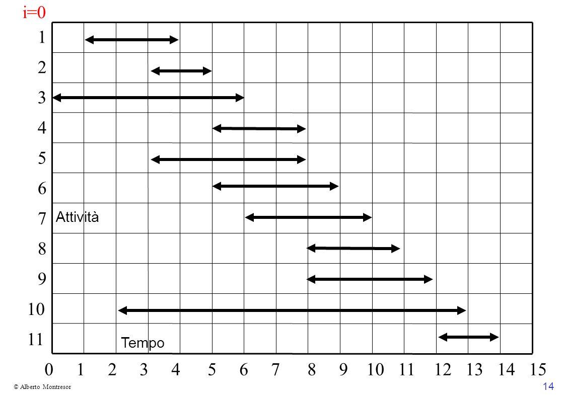 i=0 1. 2. 3. 4. 5. 6. 7. Attività. 8. 9. 10. 11. Tempo.