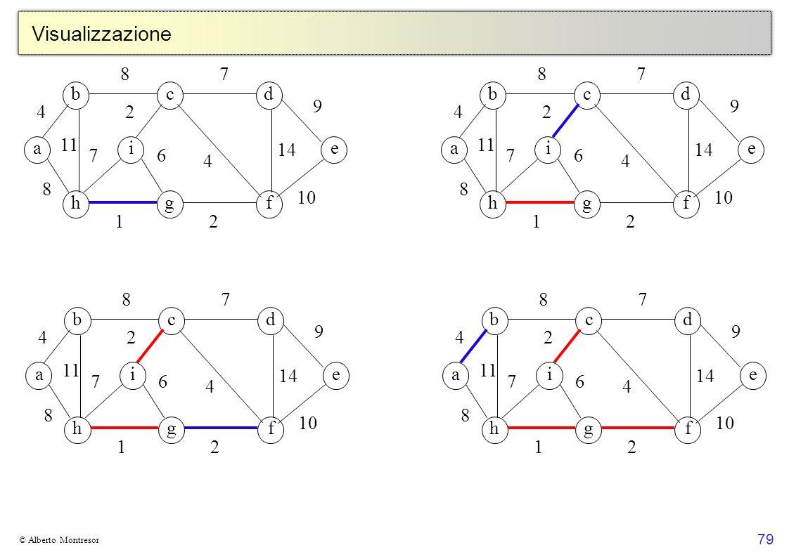 Visualizzazione 8 7 8 7 b c d b c d 9 9 4 2 4 2 a 11 i 14 e a 11 i 14