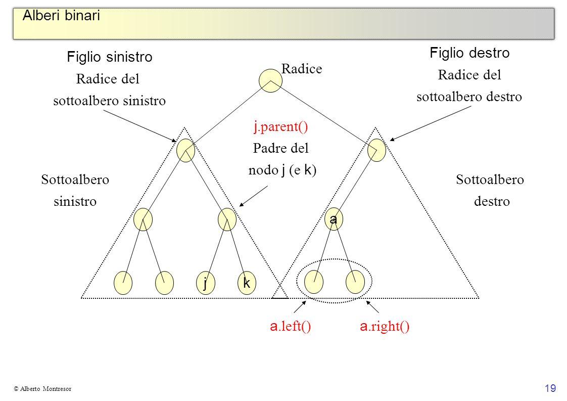 Alberi binari Figlio destro Radice del sottoalbero destro