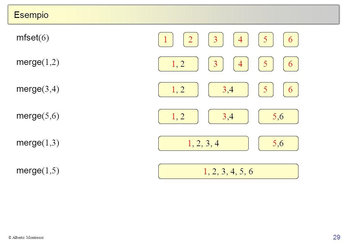 Esempio mfset(6) 1 2 3 4 5 6 merge(1,2) 1 2 3 4 5 6 1, 2 merge(3,4) 1