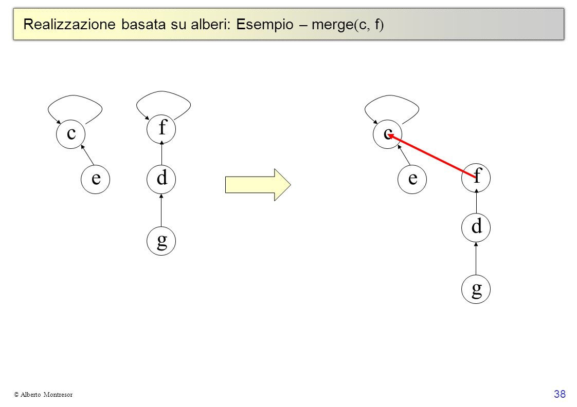 Realizzazione basata su alberi: Esempio – merge(c, f)