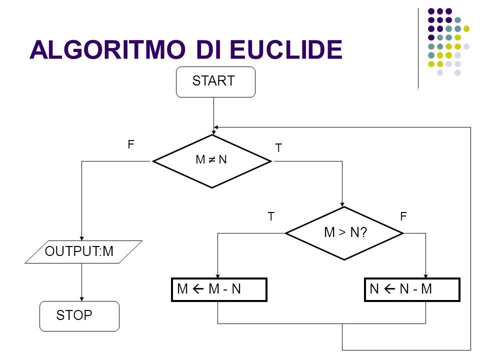 ALGORITMO DI EUCLIDE OUTPUT:M M > N M  M - N N  N - M STOP START