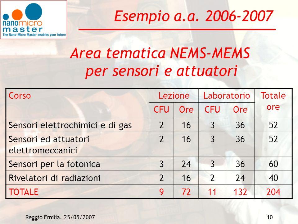 Area tematica NEMS-MEMS per sensori e attuatori