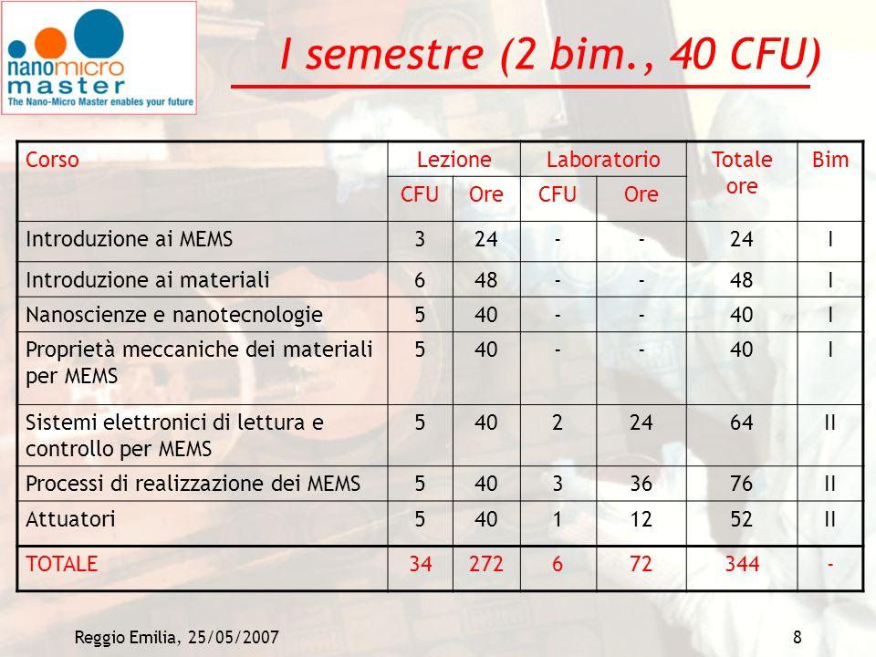 I semestre (2 bim., 40 CFU) Corso Lezione Laboratorio Totale ore Bim