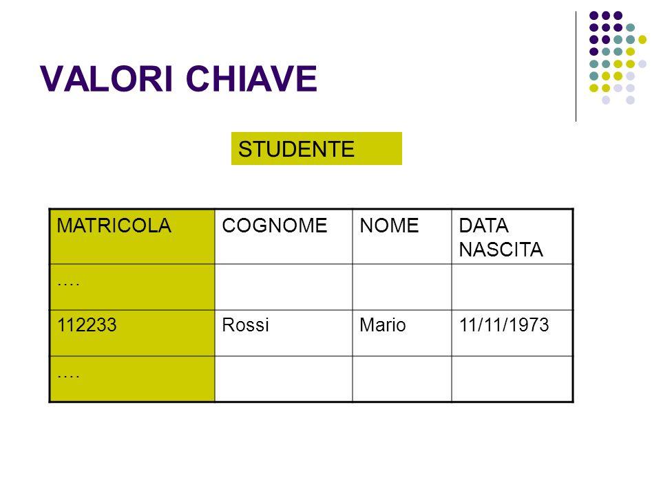 VALORI CHIAVE STUDENTE MATRICOLA COGNOME NOME DATA NASCITA …. 112233
