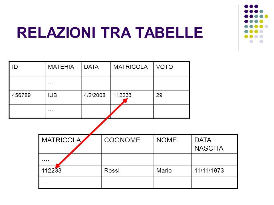 RELAZIONI TRA TABELLE MATRICOLA COGNOME NOME DATA NASCITA ID MATERIA