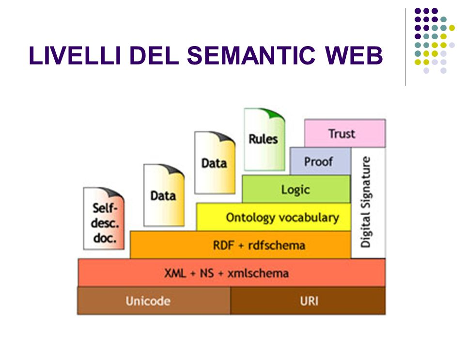 LIVELLI DEL SEMANTIC WEB